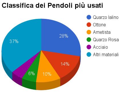 pendolo-classifica-finale
